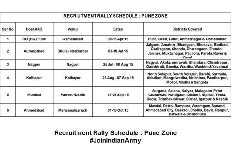 Army Bharti Pattern | indian army recruitment rally bharti 2015 dhule