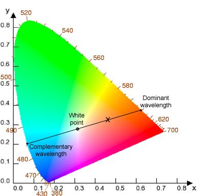 wavelengths of colors qwika dominant wavelength