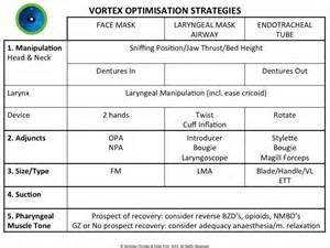 Table Safe The Vortex Approach Airway Management Model Qld