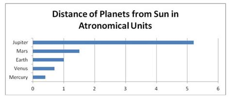 how much distance is saturn from the sun jupiter facts the planet jupiter jupiter for