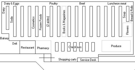 supermarket aisle layout kroger store layout jughandle s fat farm