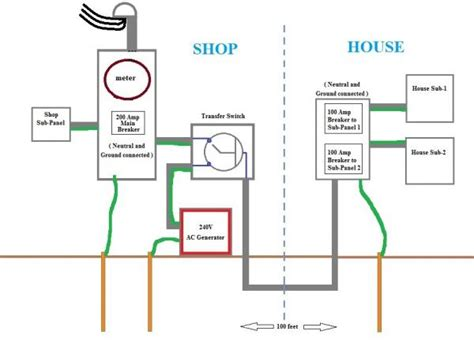 correctly grounding a house with back up generator and