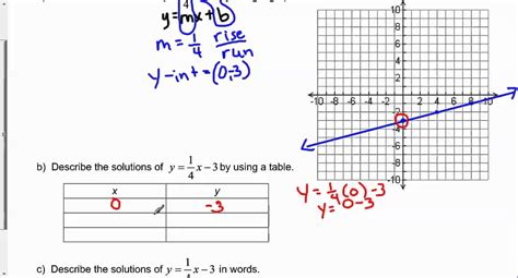 y 4x 2 table describe the rule of four as applied to the equation y 1