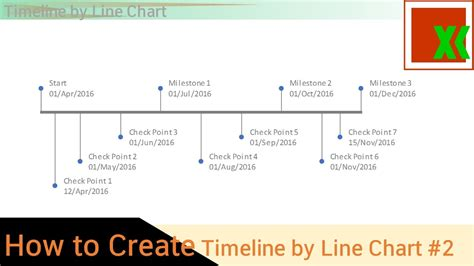 Timeline By Line Chart 2 How To Create Youtube How To Create A Timeline In Excel Free Timeline Template
