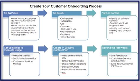 Customer Onboarding After The Sale Client Onboarding Templates