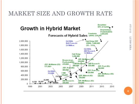 Mba Growth Rate by Hybrid Cars