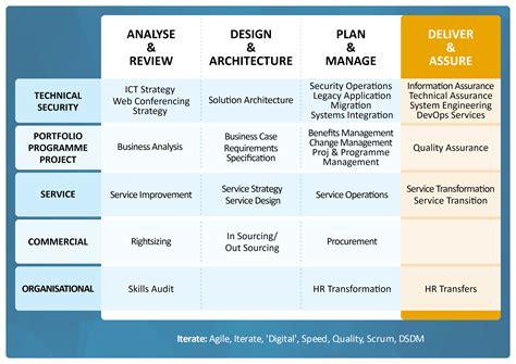 design assurance definition service transition viewdeck
