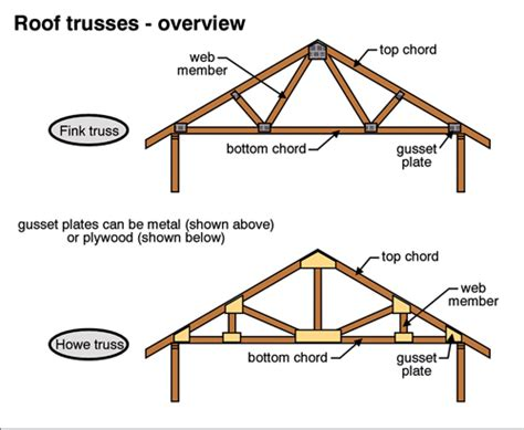 Roof Joist Roof Trusses The Ashi Reporter Inspection News Views