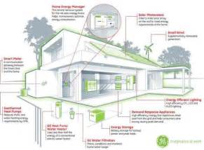 energy efficient house design home ideas