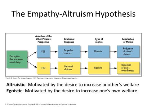altruism question altruism and pro social behavior ppt