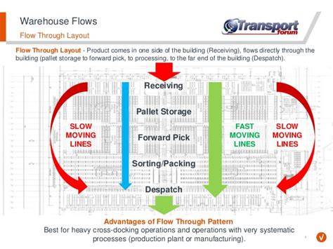 warehouse layout material flow planning risks associated with warehouse design and process flow