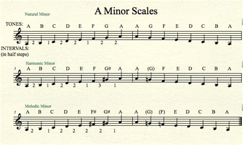 pattern grading notes theory what are the patterns of the minor scales music
