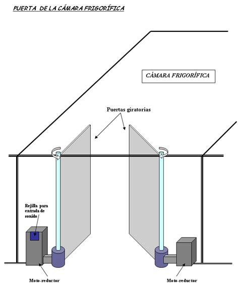 funcionamiento camara frigorifica enconor