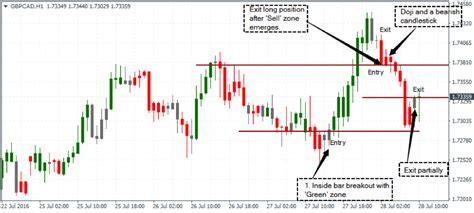 zone trading strategy  easy   zone trade mt indicator