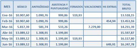 Medio Aguinaldo Empleados De Comercio 2016 | medio aguinaldo empleados de comercio 2016