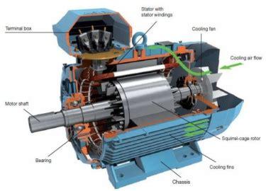 induction motor nedir 28 images the world s catalog of ideas asenkron motorlar 2 b 246 l