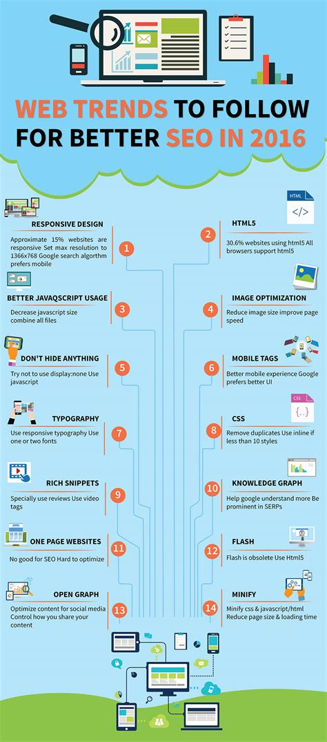 is better for seo web trends to follow for better seo in 2016