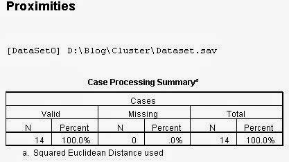 tutorial spss analisis cluster interprestasi analisis cluster hirarki dengan spss uji
