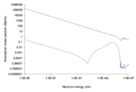 absorption cross section image gallery neutron absorption