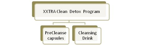 Xxtra Clean Detox Ingredients by Xxtra Clean Review Detox Marijuana Fast