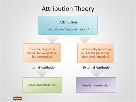 free attribution theory powerpoint template free