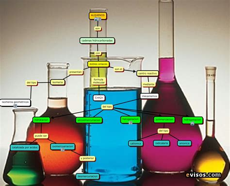 que son imagenes sensoriales olfativas alquenos que son y como se caracterizan los alquenos