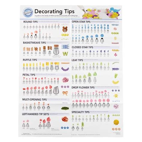 decorating tip poster wilton