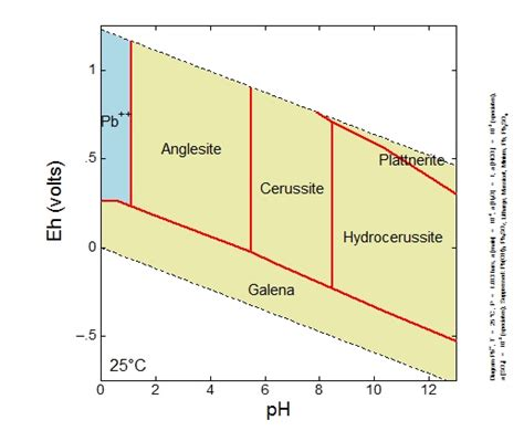 ph diagram lead geochemistry eh ph solubility and remedial