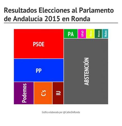 resultados gana cerca de ti el psoe supera sus resultados de 2012 y gana las andaluzas