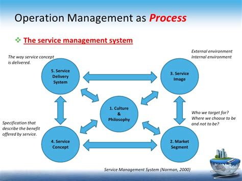 operation management introduction to operation management