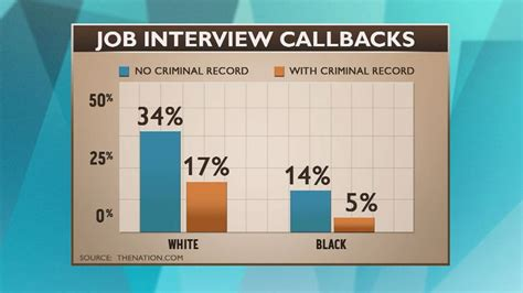 Percentage Of Population With A Criminal Record This Chart Shows Callbacks For White And