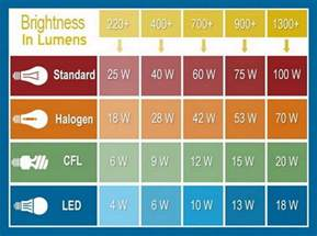 led le watt l says max 10w bulb can i use a 60w led bulb