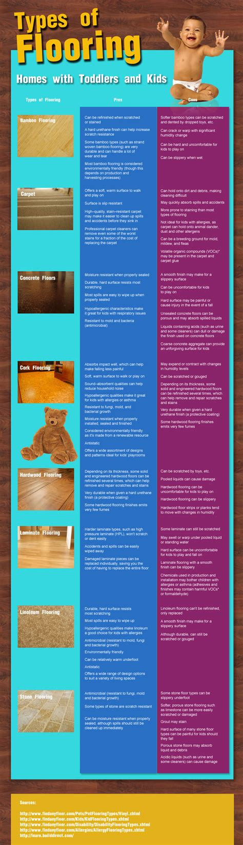 types of flooring homes with toddlers and