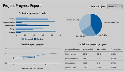 sle project status report sle project status report 14 28 images sle project