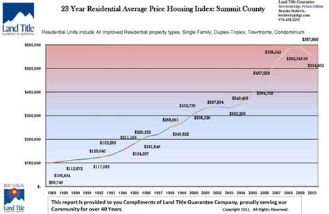Summit County Real Property Records Summit County Real Estate Trends Market Statistics Housing Property Values Records