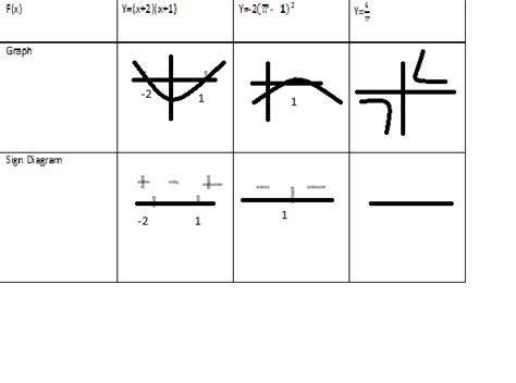 h diagram math math notes chapter 1 lesson e sign diagrams