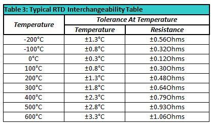 rtd design guidelines criteria rtd fundamentals pyrosales