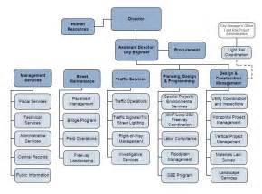street transportation organization chart