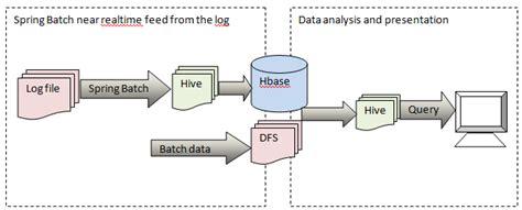 hadoop workflow datawarehouse implementation using hadoop hbase hive