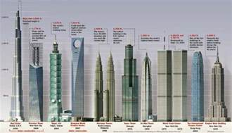 Calgary Home And Interior Design Show Tallest Buildings In The World By Countries Top Ten