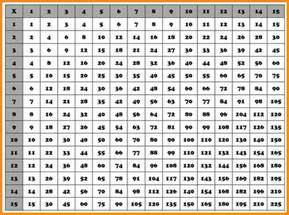 4 multiplication chart 1 20 media resumed