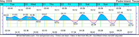 San Francisco Tide Table by Tide Level Diagram Tide Wiring Diagram And Circuit Schematic