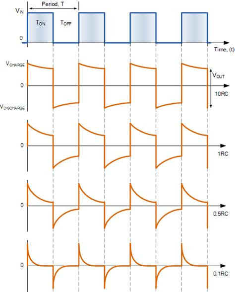 rc circuit integrator and differentiator rc differentiator theory of a series rc circuit