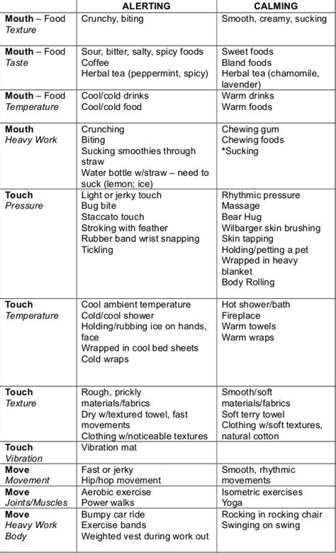 List Of Spd Calming Activities Things For Autism Spectrum Disorder Pinterest Calming Sensory Diet Template