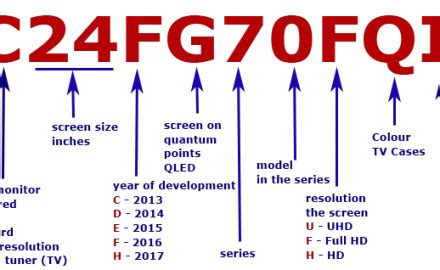 Lg Tv Model Numbers Explained