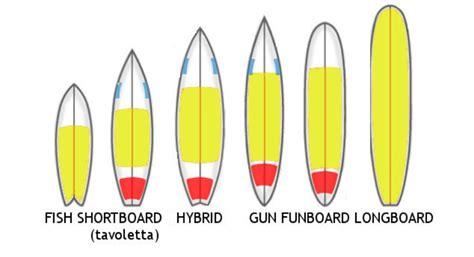tavole da kitesurf quiksilverinsegna come scegliere la tavola da surf