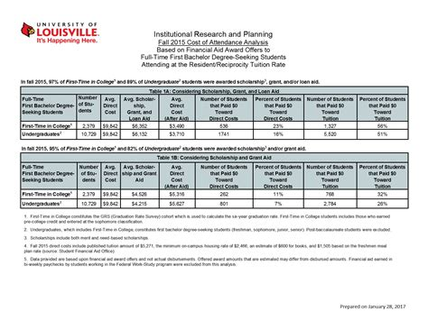 Uofl Mba Cost by Analytics Division Office Of Academic Planning