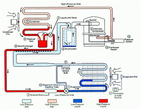 chiller refrigeration cycle diagram chiller choong the basic refrigeration cycle
