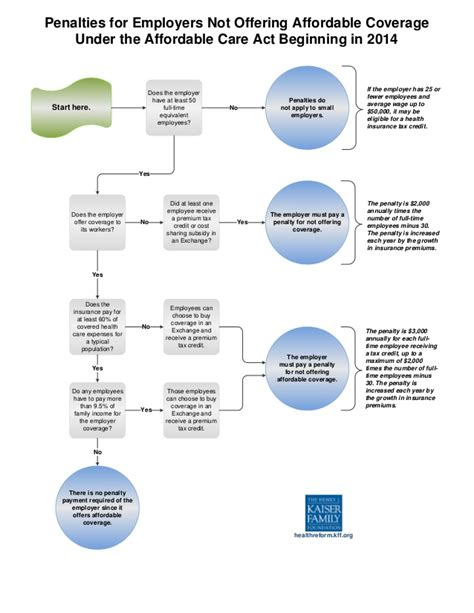 healthcare flowchart health care reform pay or play flowchart