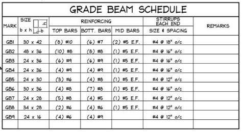 concrete grade beam sizes google search beams